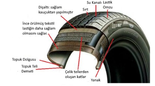 Lastik Parçaları Nelerdir ve Lastik Nasıl Üretilir ? 2